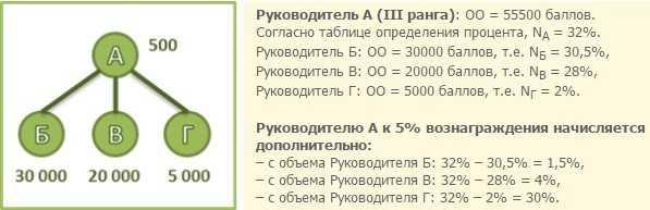 Пример начисления бонуса